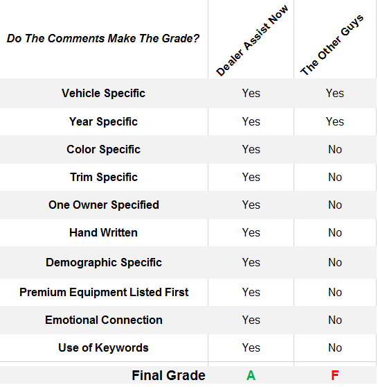 A grading chart where we place Dealer Assist Now against a robot and grade their work versus our in ten different categories